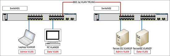 Cisco VLANS
