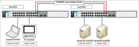 HP Trunked VLANS