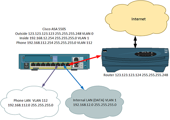ASA Inter VLAN Routing