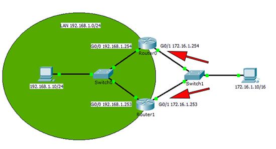 HSRP Virtual IP