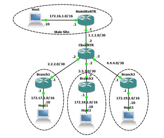 DMVPN Topology