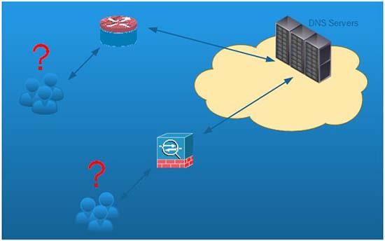 Cisco DNS Lookups