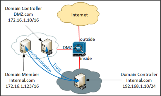 Domain Trust Through Firewall