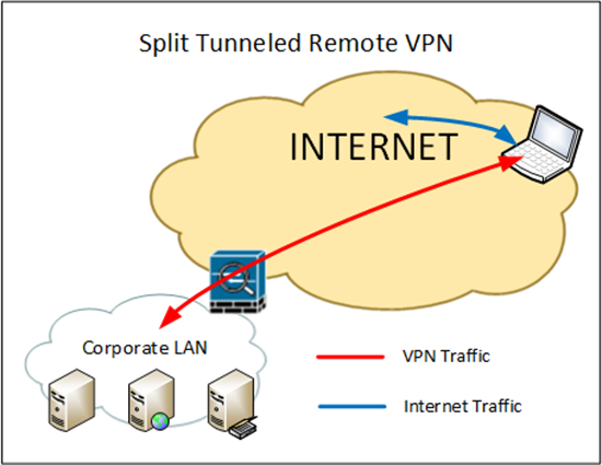 Remote VPN client no Internet