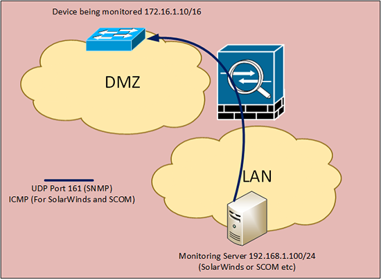 Outbound SNMP Ports