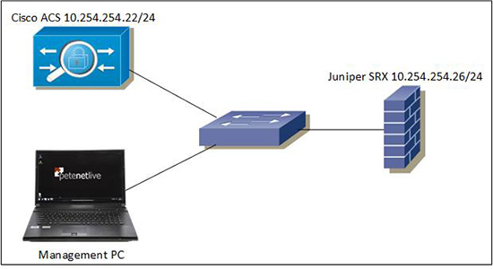 Juniper SRS and Cisco TACACS