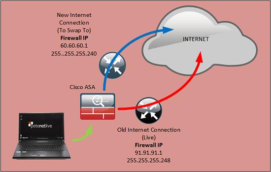 ASA 5505 Change IP