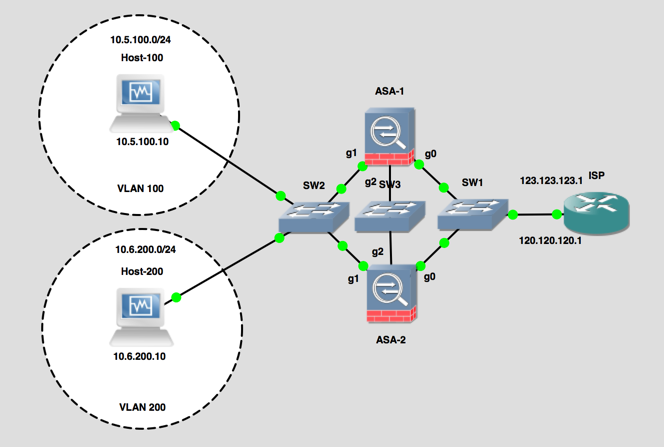 Cisco ASA - Active / Active Standby Failover | PeteNetLive