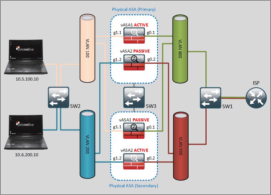 Cisco ASA - Active / Active Standby Failover | PeteNetLive