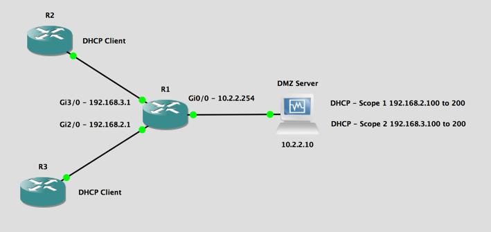 Cisco IOS - DHCP Helper (DHCP Relay) - IP-Helper Setup   PeteNetLive