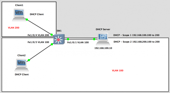 ip-helper VLAN setup