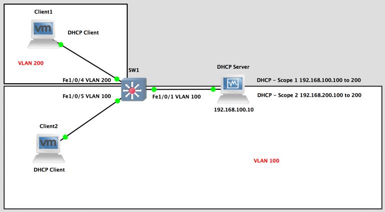Cisco IOS DHCP Helper DHCP Relay IPHelper Setup PeteNetLive