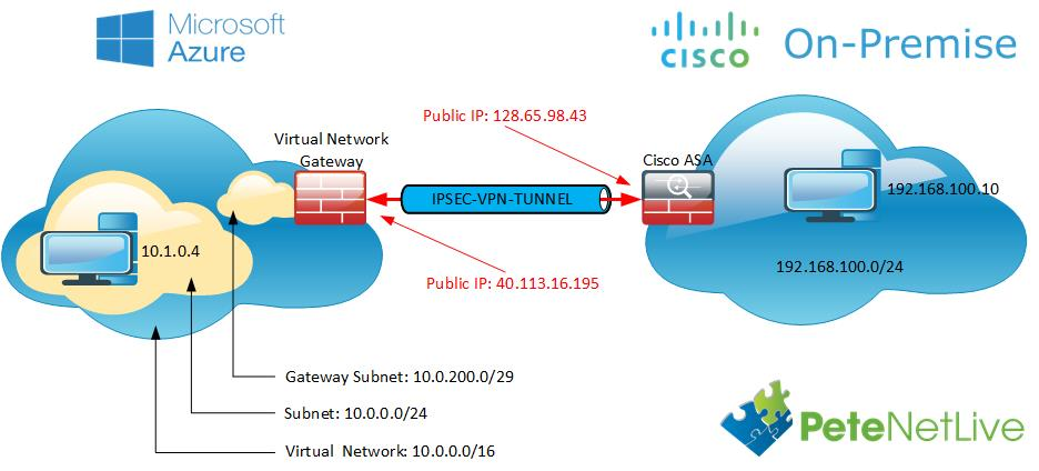 Microsoft Azure 'Route Based' VPN to Cisco ASA | PeteNetLive