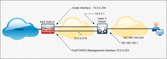 Cisco FirePOWER Static Route