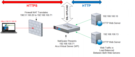 NetScaler - SSL Offloading