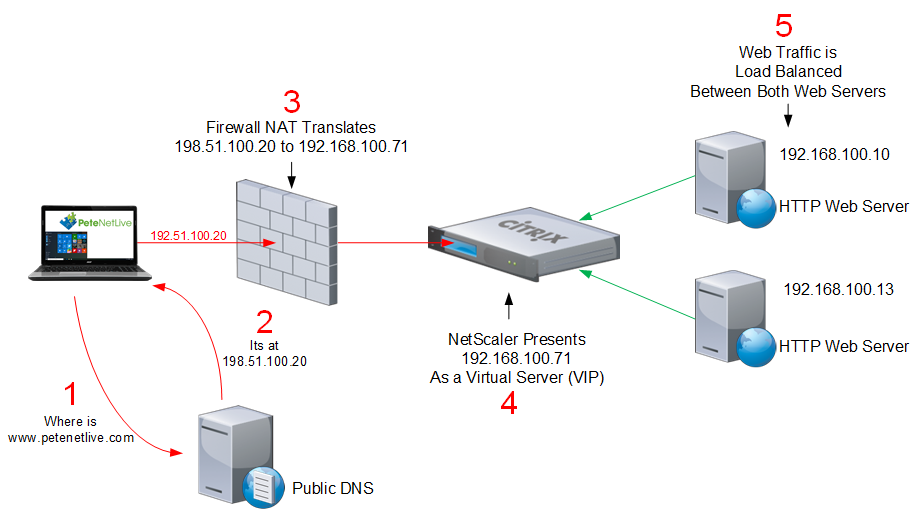 Citrix NetScaler - Simple HTTP Site Load Balancing | PeteNetLive