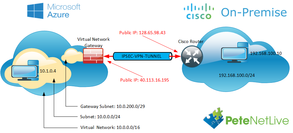 Microsoft Azure To Cisco ISR Router Site to Site VPN