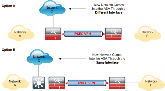 Adding Networks to Existing VPNs