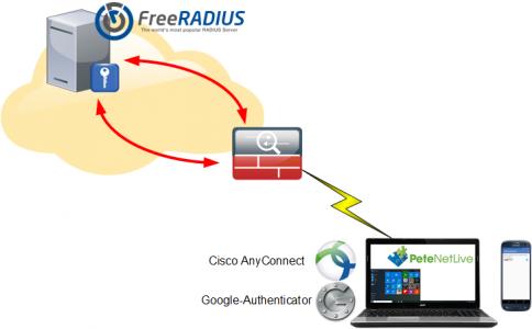 AnyConnect-GoogleAuth-Radius