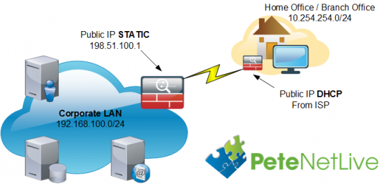 Cisco EZVPN