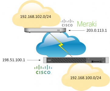 Meraki to Cisco Asa VPN