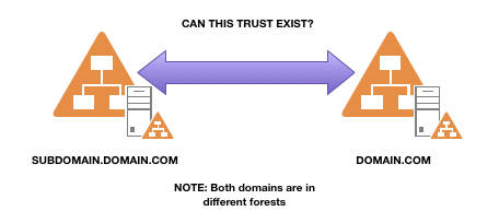 Root Domains same name