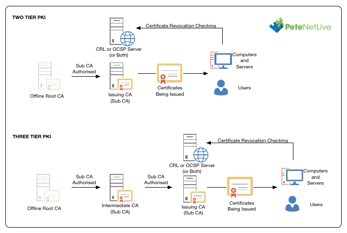Microsoft Pki Planning And Deploying Certificate Services Petenetlive
