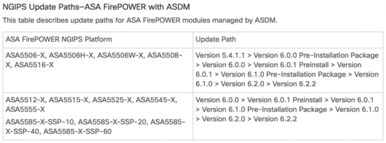 ASA FirePower Upgrade Path