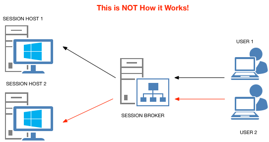 NOT How Session Broker Works