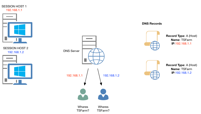 Remote Desktop Services: Balancing Sessions Hosts and Connection Brokers