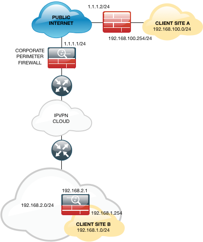 Cisco ASA: Allow VPN Traffic