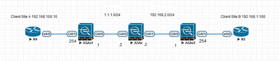 Cisco ASA: Allow VPN Traffic
