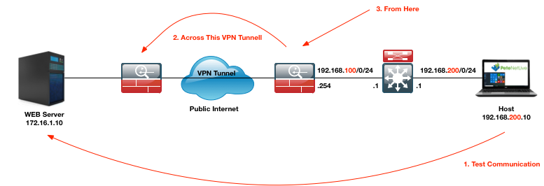 Cisco ASA 'Ping Source?' | PeteNetLive