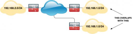 VPN-SUBNETS-OVERLAP