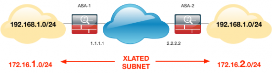 Xlate subnets overlapping