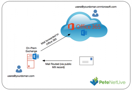 Exchange Forward Mail to Office 365