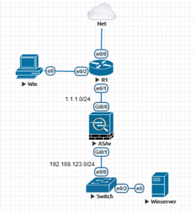 AnyConnect Management VPN Topology