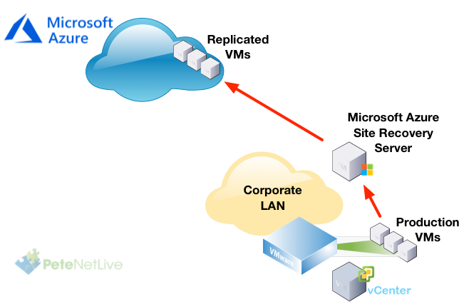 Using Azure Site Recovery for Migrations | PeteNetLive