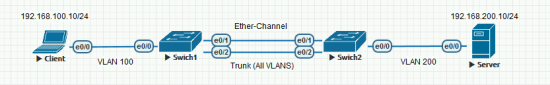 Ether-channel Trunk