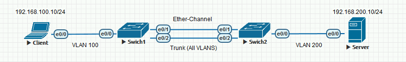 Cisco IOS: Ether-Channel Trunks | PeteNetLive