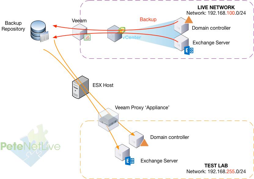 Veeam Virtual Labs
