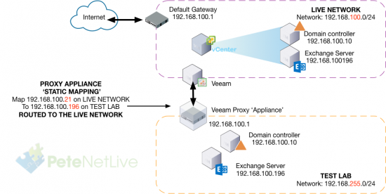 Veeam Static IP Mapping