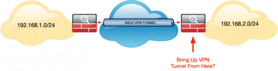 ASA-Bring-Up-VPN-Tunnel-VPN