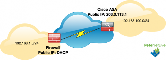Site-to-Site-Static-to-DHCP