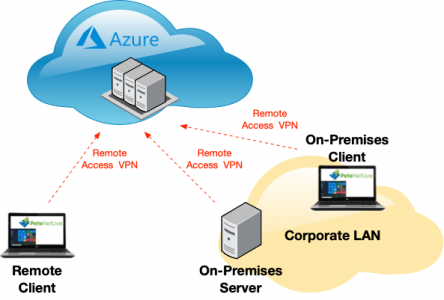 Azure Remote Access VPN Point To Site