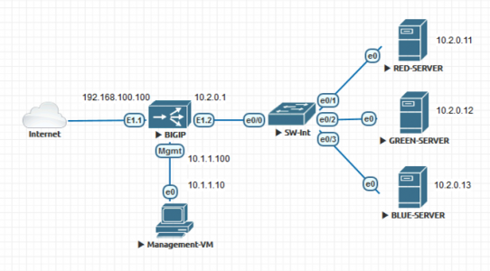 F5 Lab Topology web load balance
