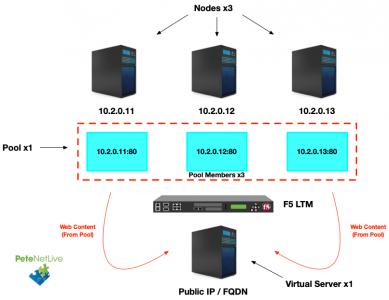F5 Virtual Server