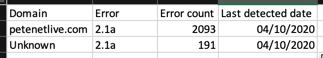 Adsense TCF Error Report