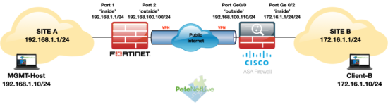 Fortigate to Cisco ASA VPN