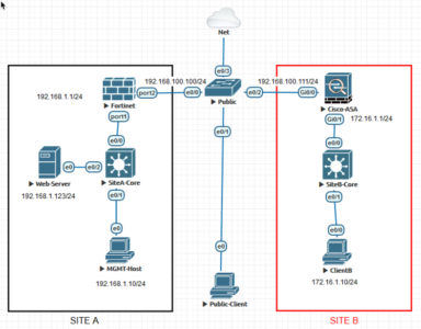 Fortigate to Cisco ASA VPN EVE-NG